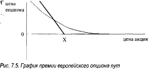 Нижняя граница премии опциона колл forex доллар рубль онлайн
