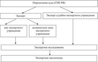 Проведение документальной экспертизы товаросопроводительных документов по качеству