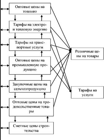 Система цен и их схема