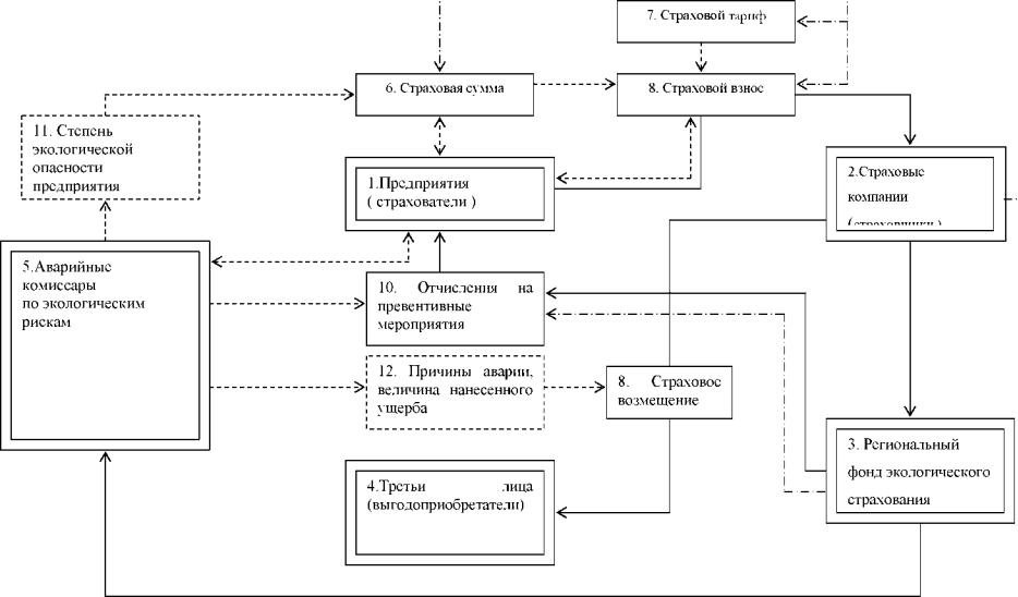 схема структурная экологическая