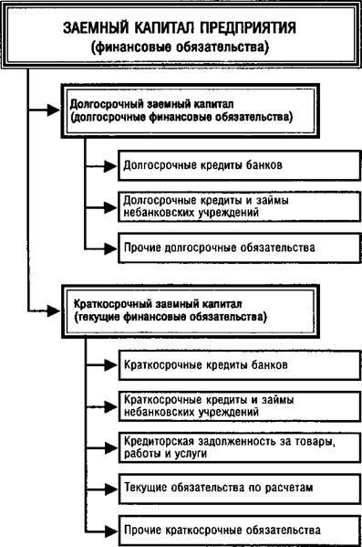 Рис 3 классификация заемного капитала собственный капитал характеризуется простотой привлечения