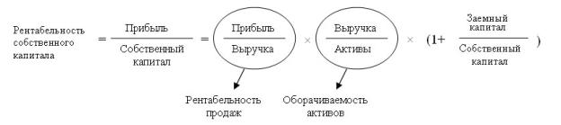трехфакторная модель дюпона пример можете брызнуть каплю